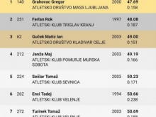 Prvenstvo-Slovenije_februar-2021_3